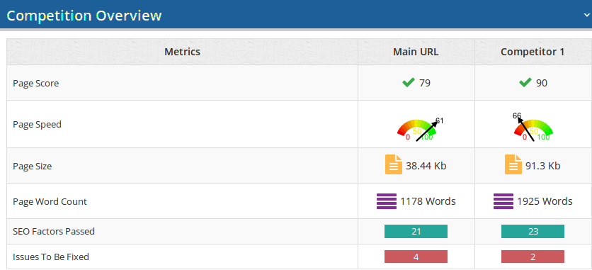 On-page-analyzer-competiton-overview
