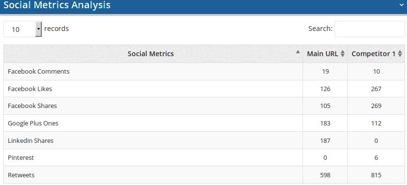 on-page-analyzer-social-metrics
