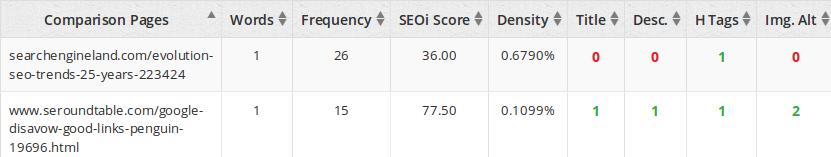 on-page-analyzer-keyword