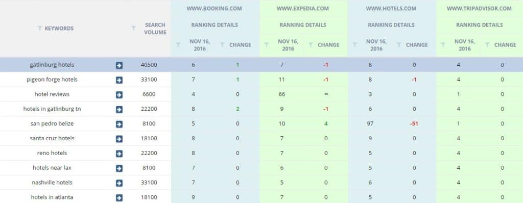 competitor rankings seo proposal