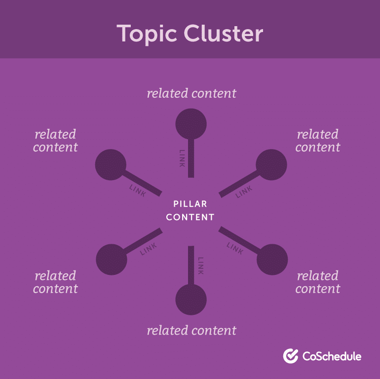 Cluster Content Ideas