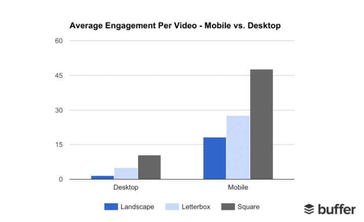 Square-size videos