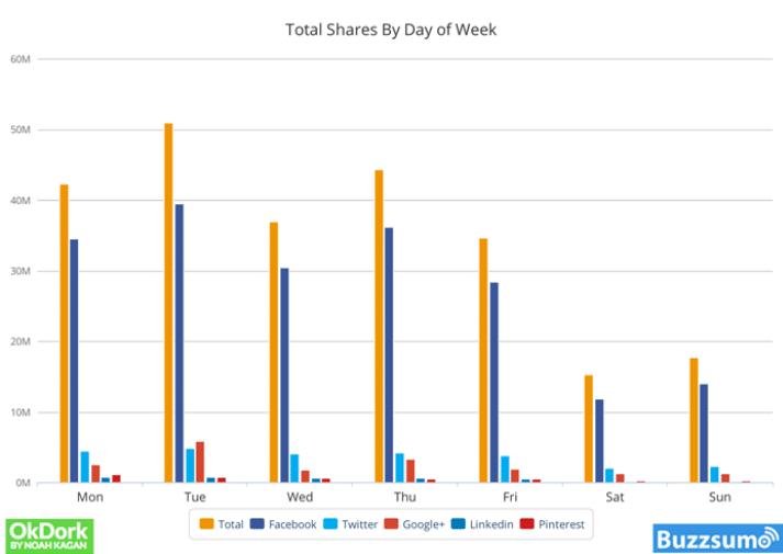 Facebook Shares Graph