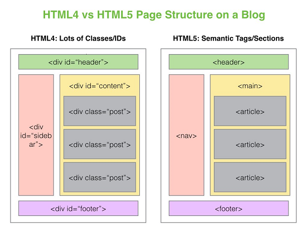 HTML4 vs HTML5