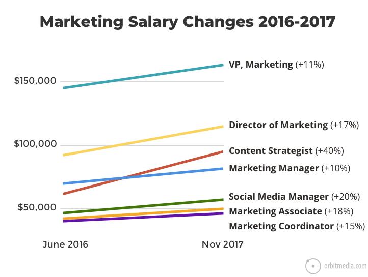 Marketing Salary