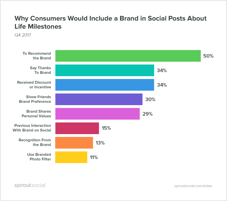 Brand in Social Posts