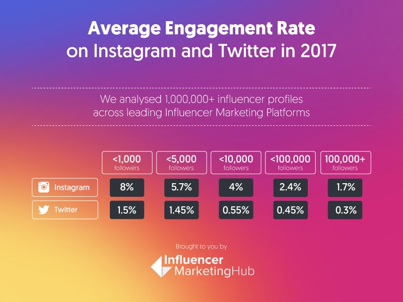 Average Engagement Rate