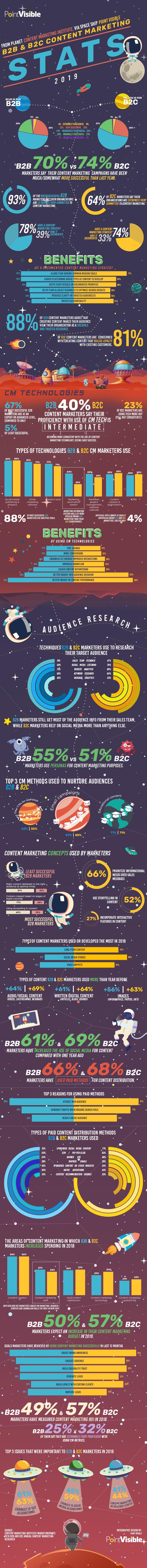 B2B & B2C Content Marketing Stats 2019