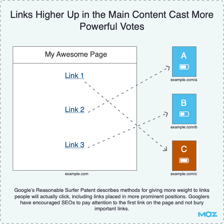 Links in the Content