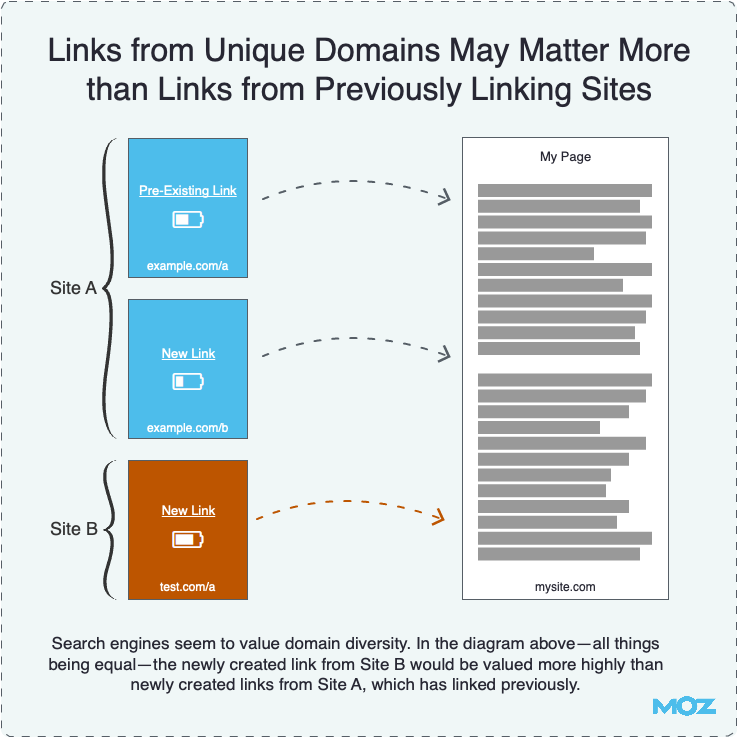 Links From Domains