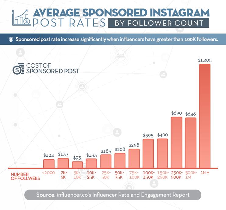 Instagram Post Rates