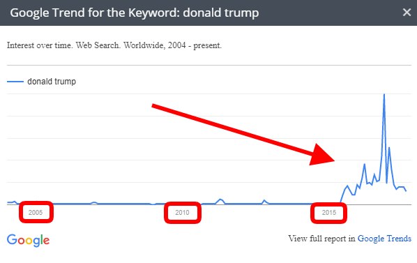 Know How a Keyword Has Trended over Time