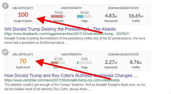URL Difficulty Score